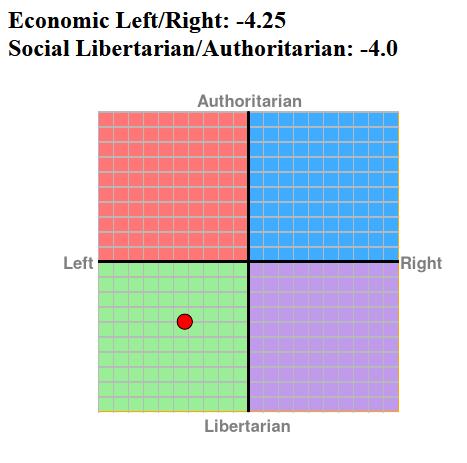 politicalcompass